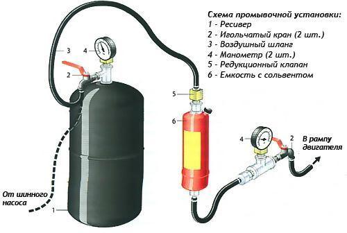 методы очистки форсунок рис2
