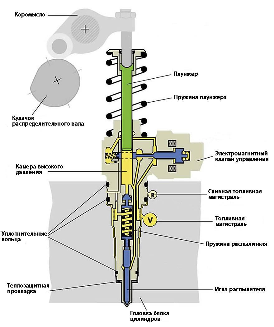 Форсунка ФД 22 двигателя Д 240 :: Трактор МТЗ-82